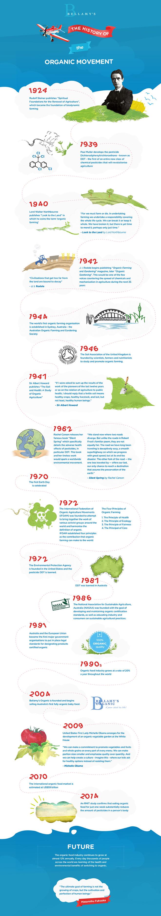 Bellamy's Organic Infographic