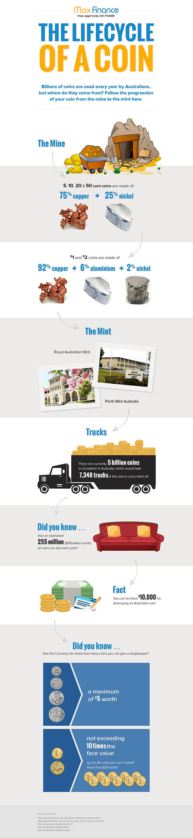 Max Finance Infographic