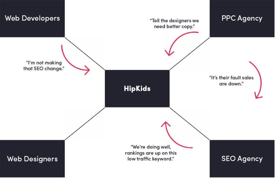 HipKids - Case Study1