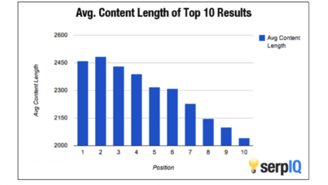 Long-from content length graph