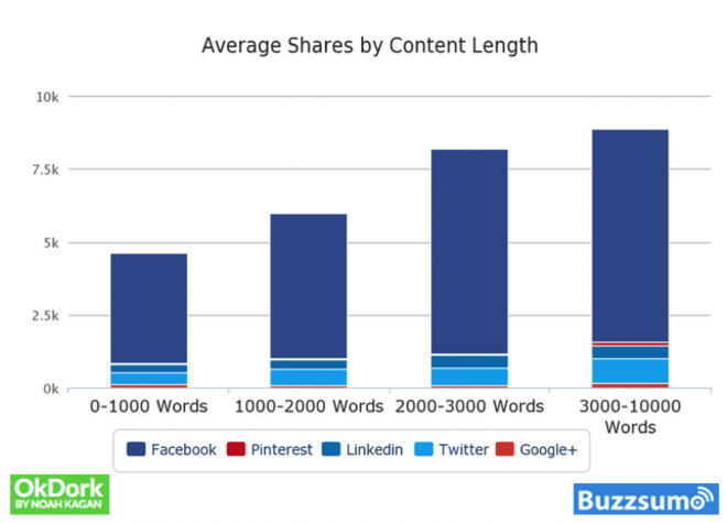 Shares by content length buzzsumo - long-form content